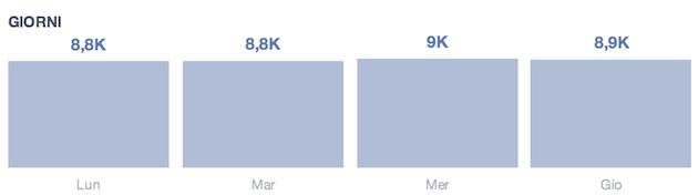 facebook insight - giorni