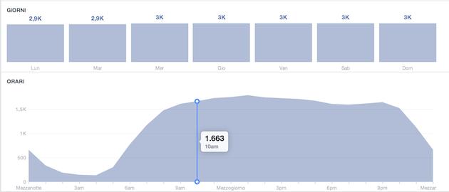 facebook insight - like