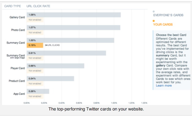 twitter card - analytics