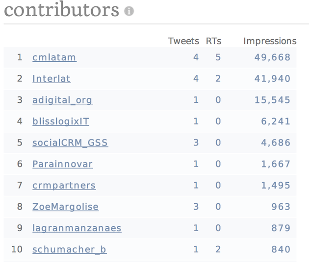 twitter insights - contributors