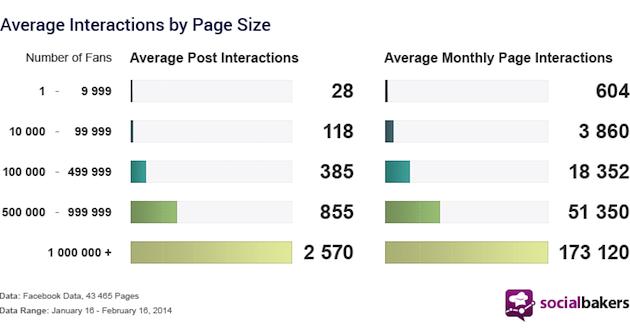 Social Stats - Average Engagement