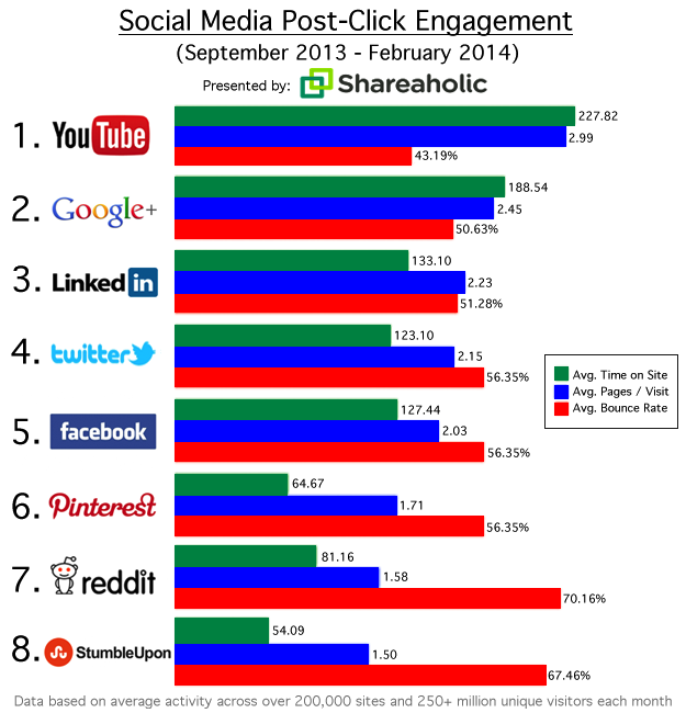 Social Stats - Click to site