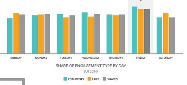 Social Stats - Friday Engagement