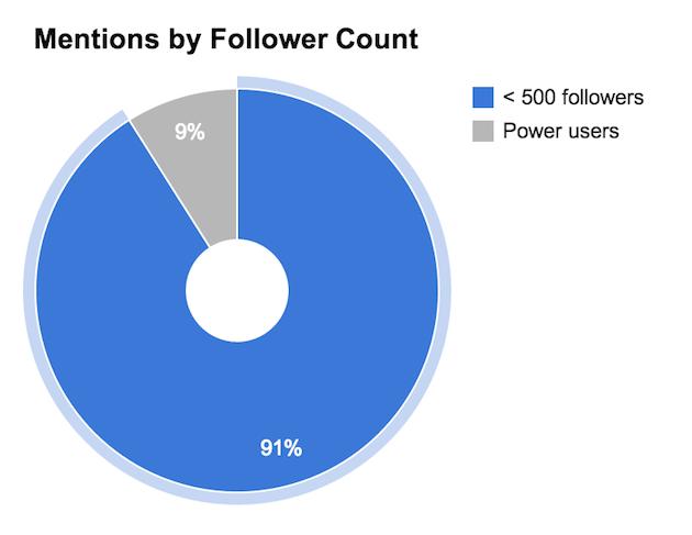 Social Stats - Power User