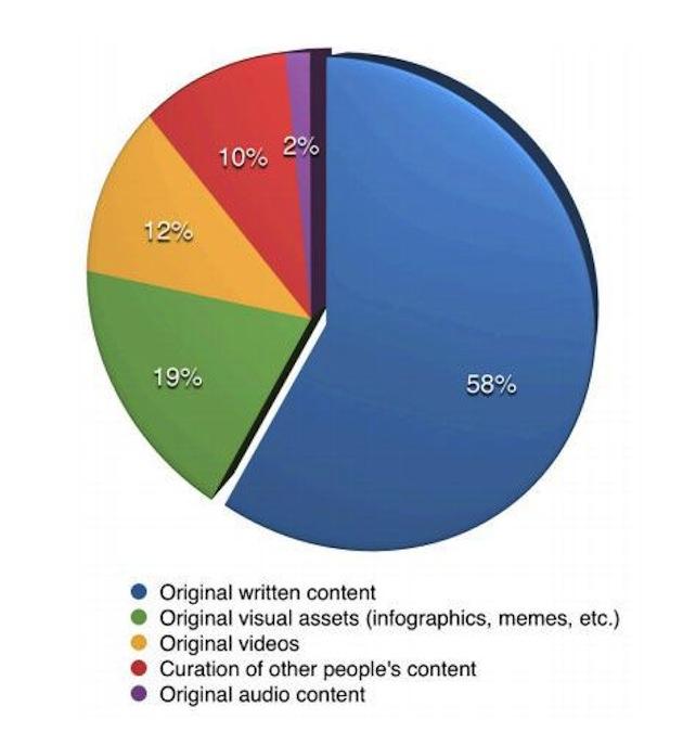 Social Stats - written content