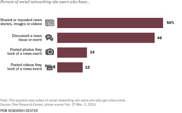 utilizzo di Social e news