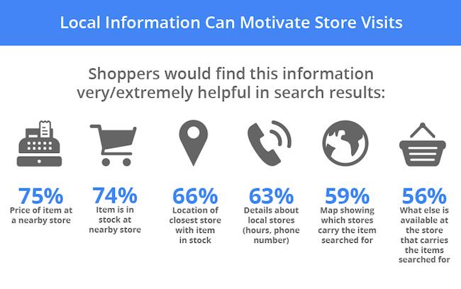 miti sfatare retail