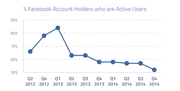 statistiche facebook