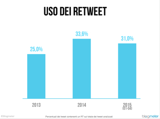 dati twitter in italia 3