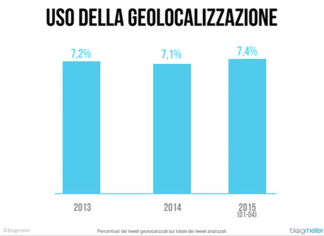 dati twitter in italia 6