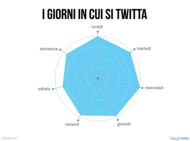 dati twitter in italia 7