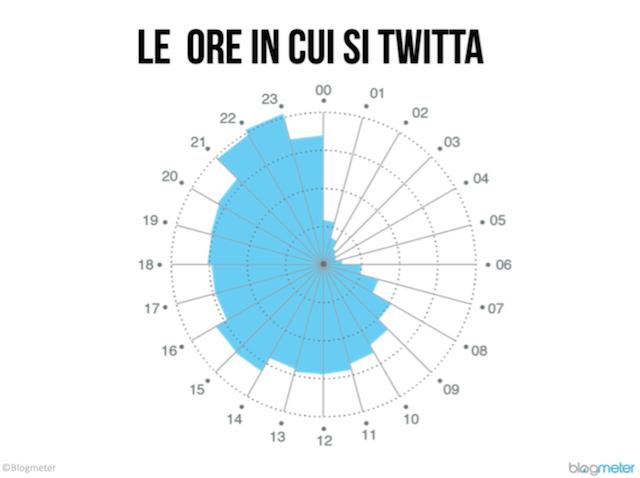 dati twitter in italia 8