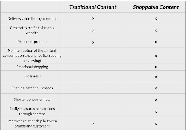 traditional-vs-shoppable-content